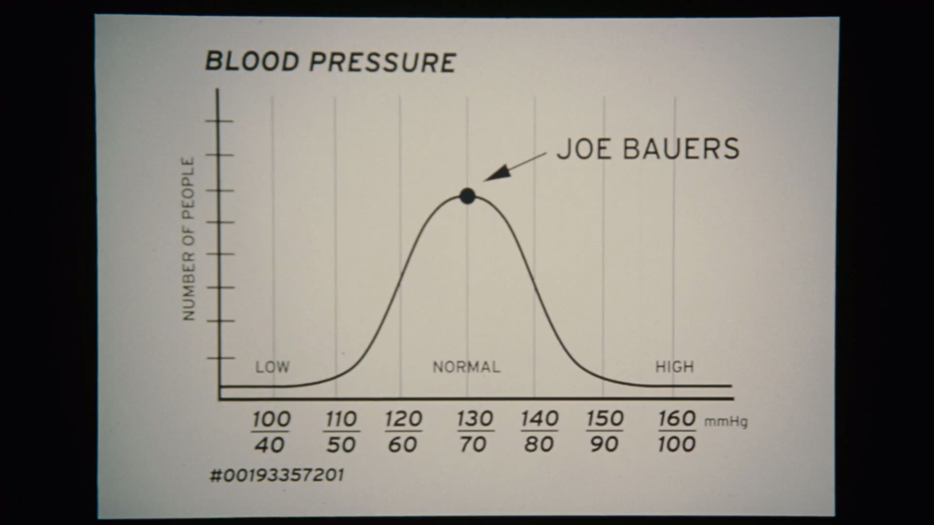 Joe Bauers has Remarkably Normal Blood Pressure