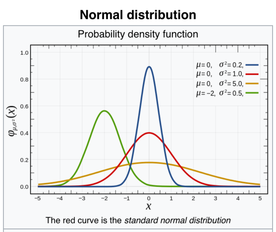 Normal Distribution explained, graphed