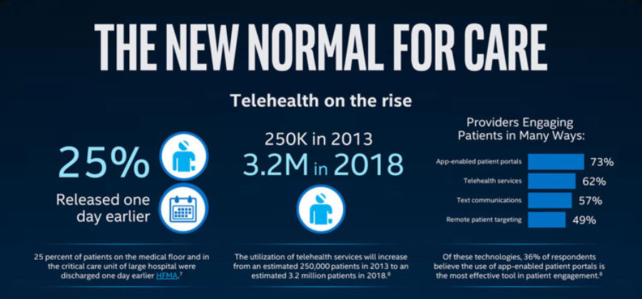 'Telehealth': 'the new normal for care' #infographic